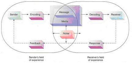 Proses komunikasi komunikasi dan konseling lusa proses komunikasi ccuart Choice Image