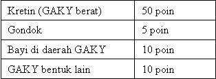 tabel 1 kekurangan yodium